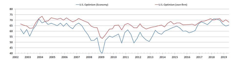 Duke University CFO Optimism survey