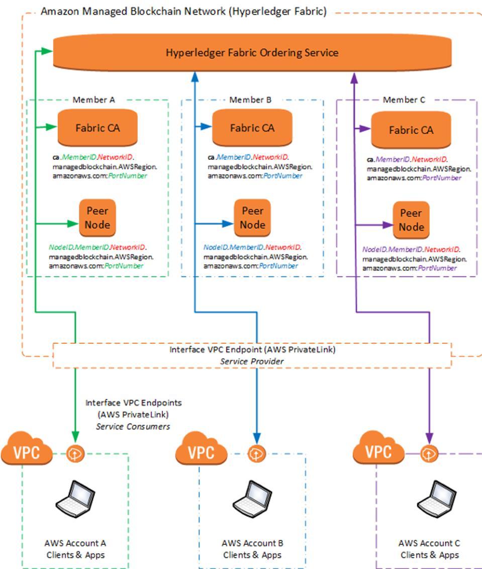 Amazon Web Services 4