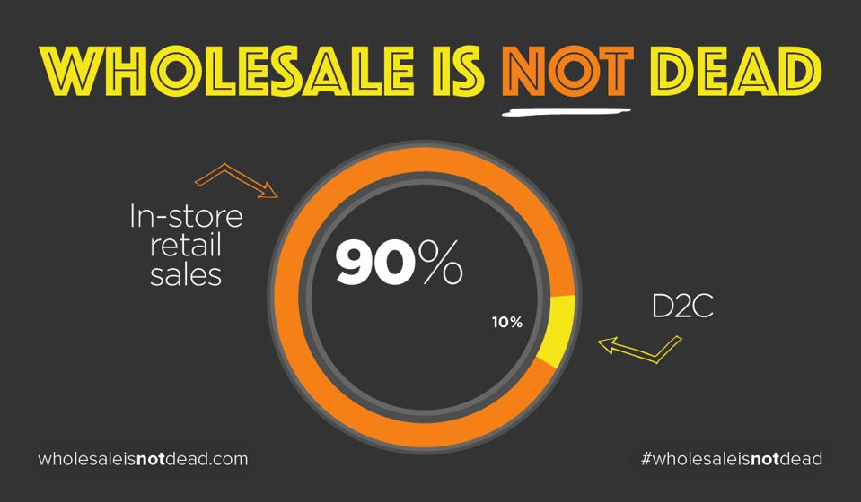 A graphic by the Wholesale Is Not Dead showing 90% of retail sales occur in stores.
