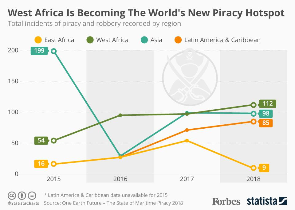 West Africa Is Becoming The World's New Piracy Hotspot