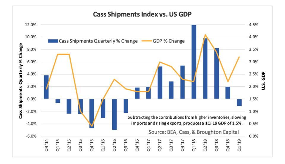 Cass Shipments Index vs. GDP growth