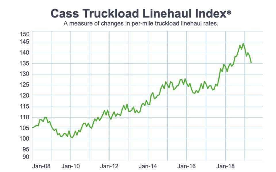 Cass Truckload Linehaul Index