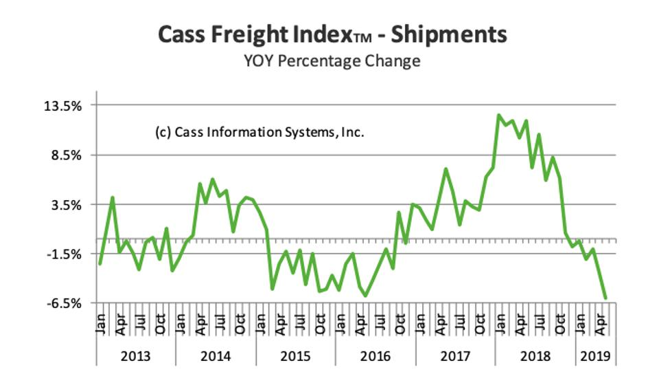 Cass Freight Index-Shipments