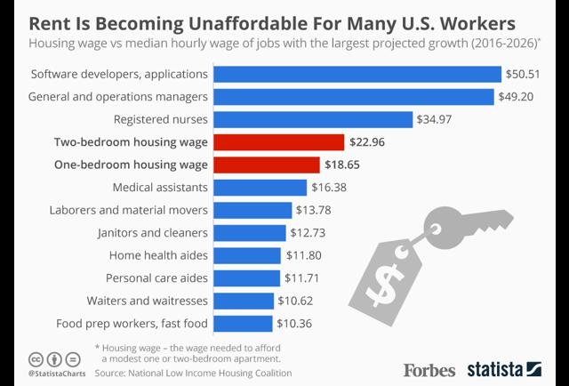Rent Is Becoming Unaffordable For Many U.S. Workers [Infographic]