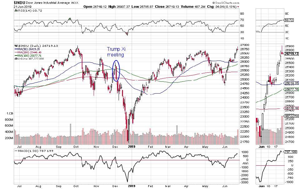 Dow Jones 30 Industrials one year chart