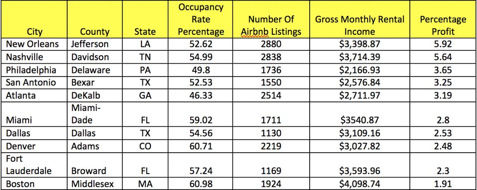 The most profitable Airbnb cities