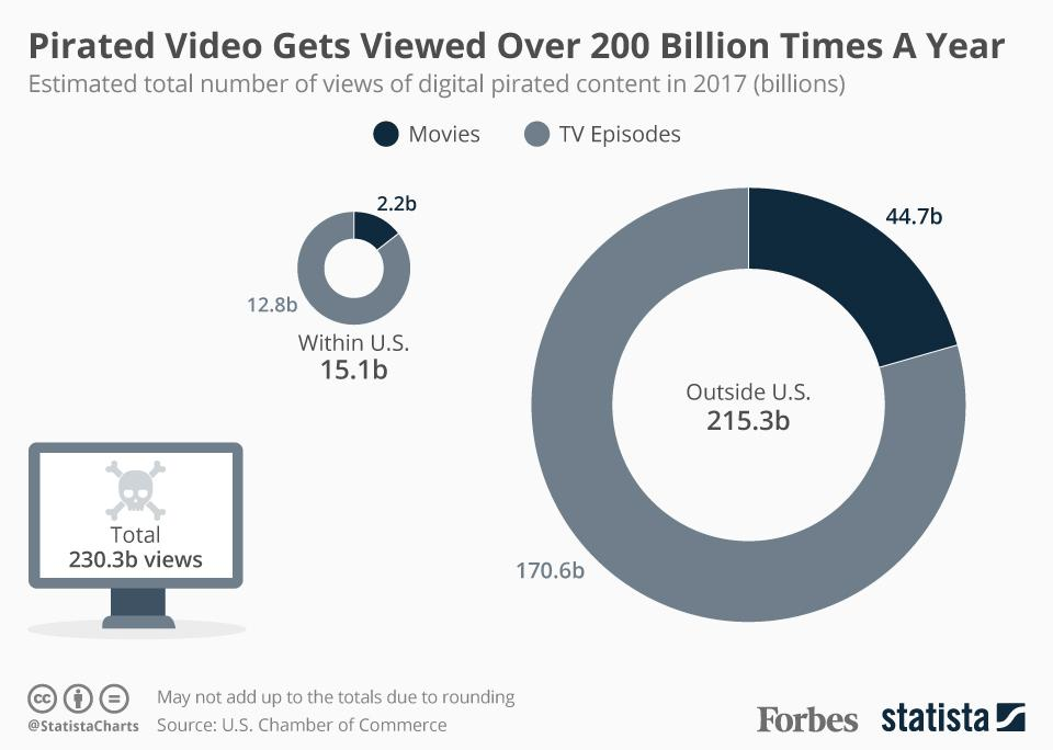 Pirated video gets viewed over 200 billion times a year.