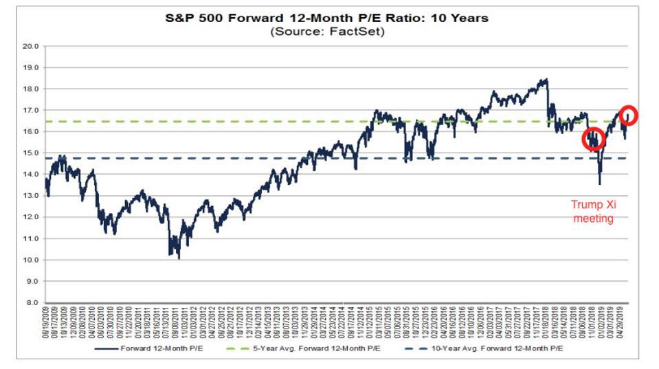S&P 500 forward 12-month PE multiple