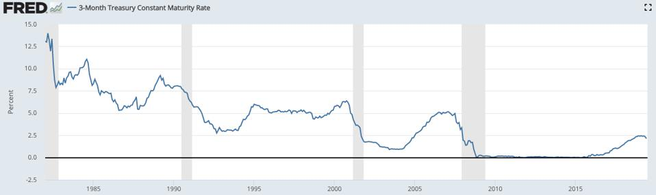 U.S. 3 month Treasury interest rate