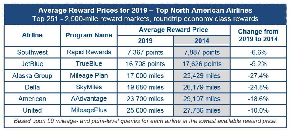 IDEAWORKS'  Average Reward Seat ″Price″ Chart