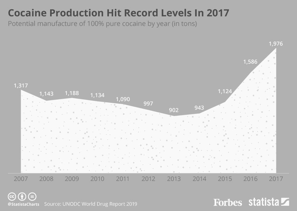 Cocaine production.