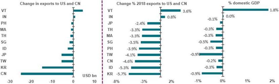 AXA IM trade war charts