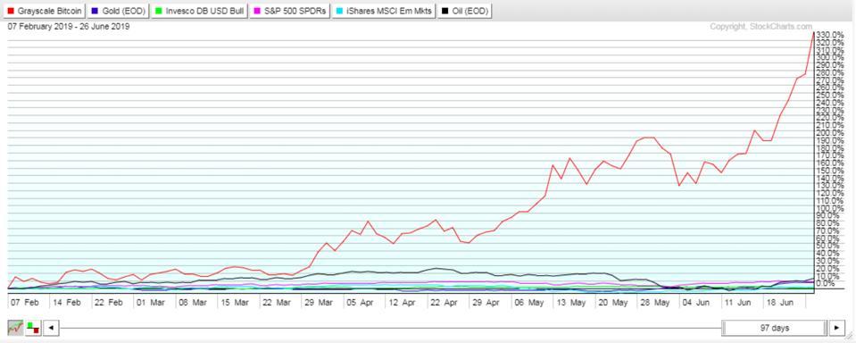 GBTC price comparison