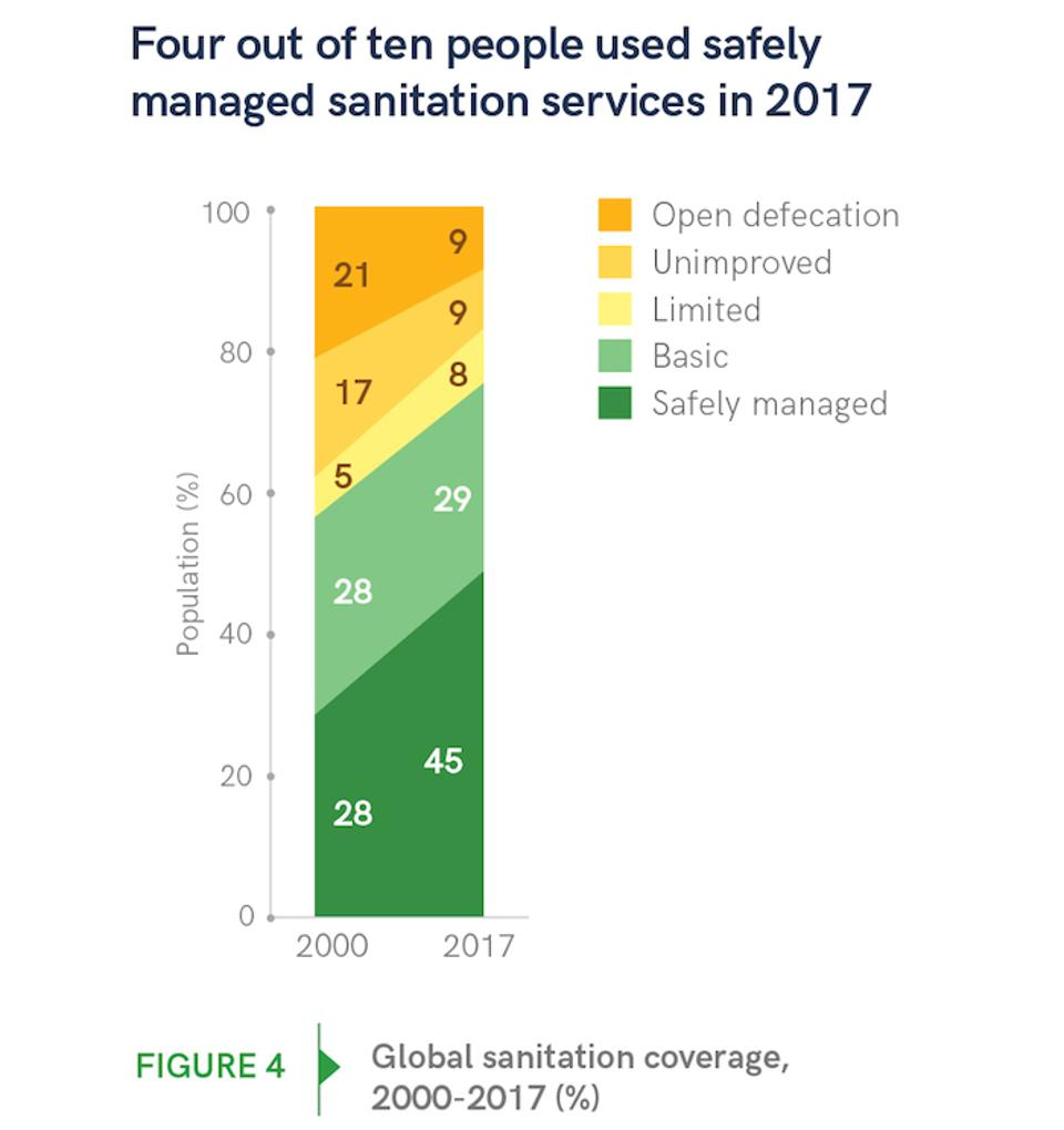 WHO/UNICEF JMP June 2019 report on water supply, sanitation and hygiene