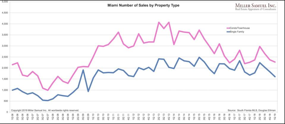 Miami condo sales are showing a return