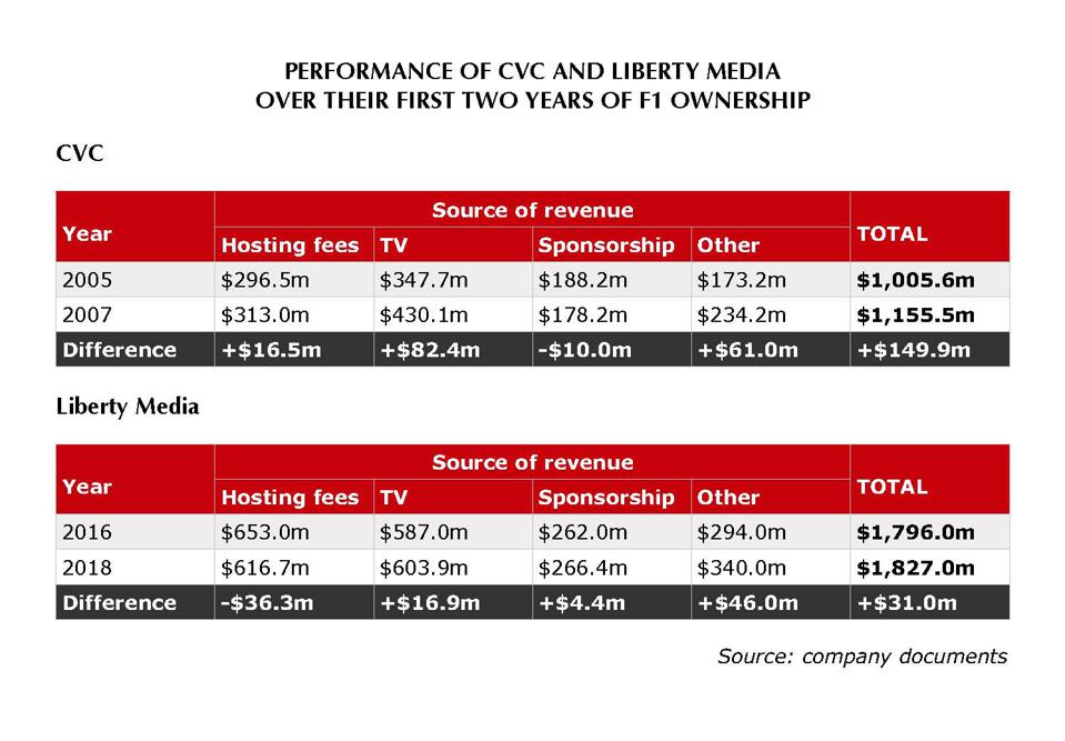 CVC boosted F1's revenue in its first two years far more than Liberty Media has done