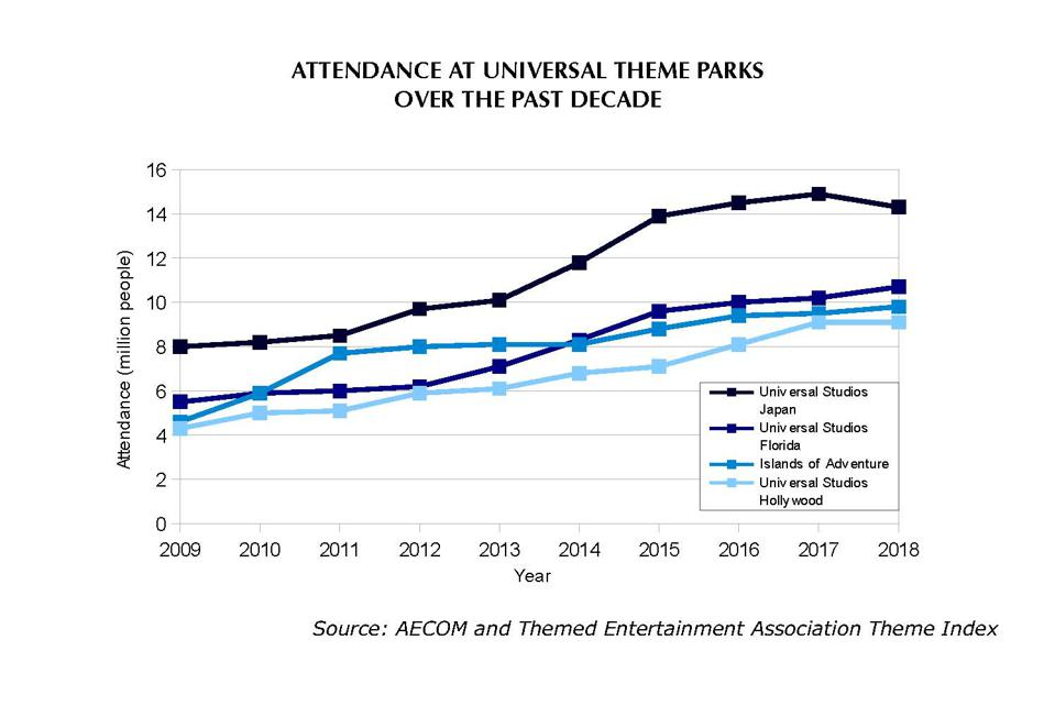 Attendance sharply increased at all of Universal's theme parks in the year that their Potter lands opened