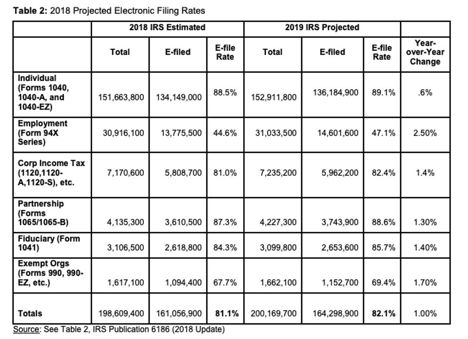 ETAAC report, projected electronic filing rates