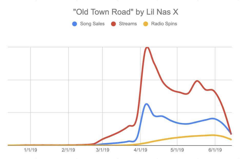 Analysis of ″Old Town Road.″