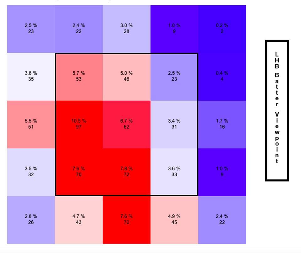 Stewart Pitch Percentage 2019