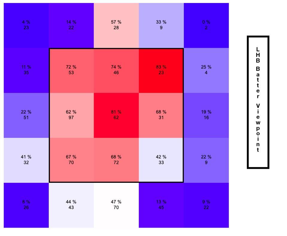 Stewart Swing Percentage Pre June 2019