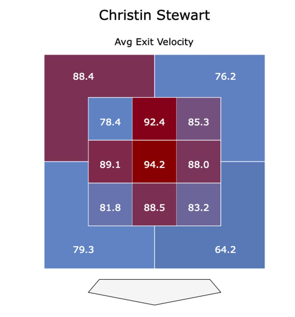 Stewart Avg Exit Velocity By Location 2019
