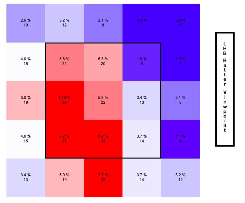 Stewart Pitch Percentage June 2019