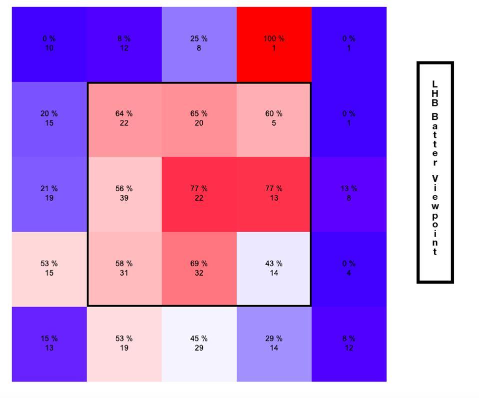Stewart Swing Percentage June 2019