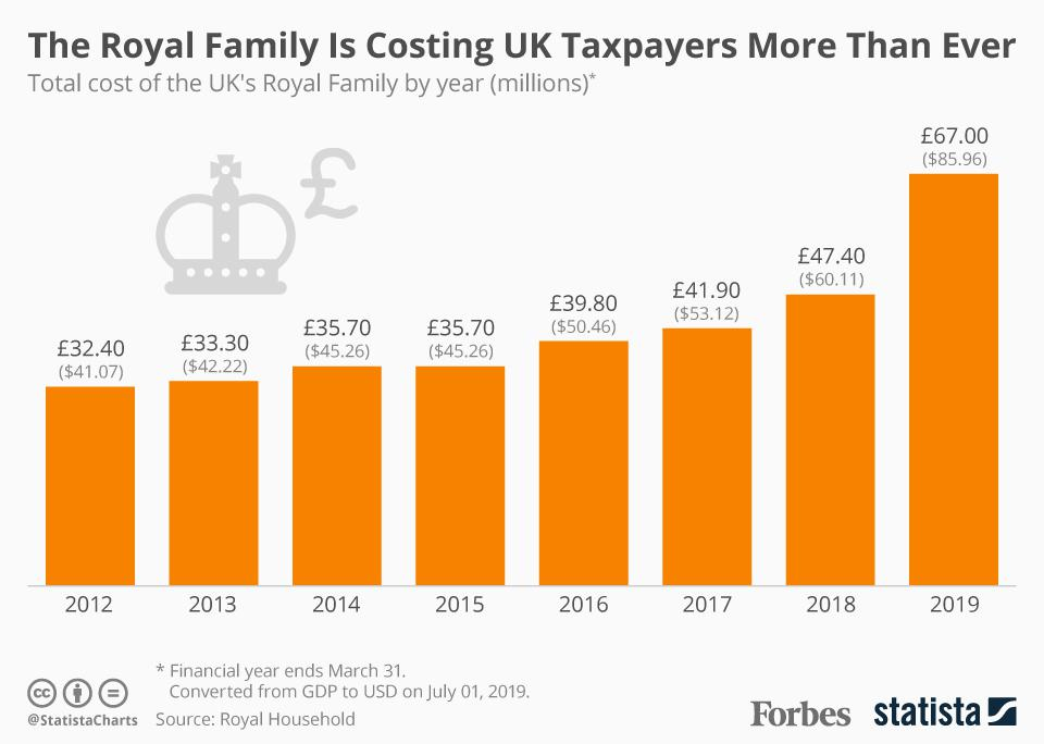The Royal Family is costing UK taxpayers more than ever.