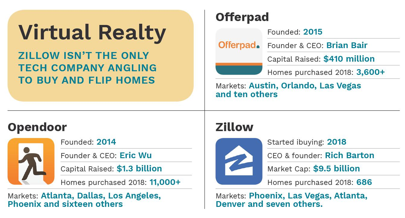 Zillow competition