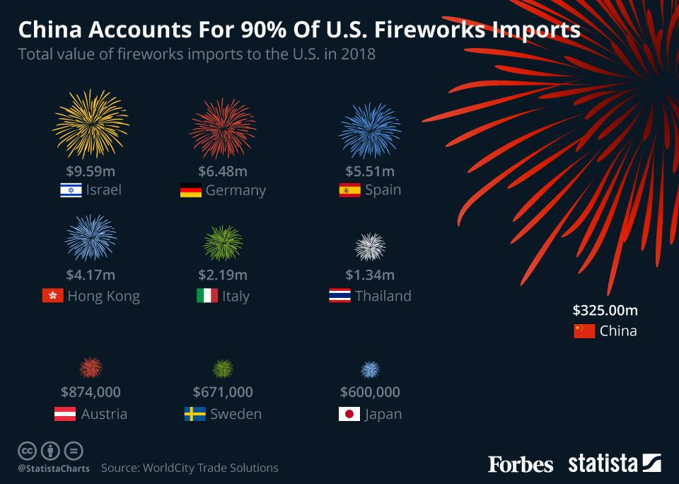 China accounts for the bulk of U.S. fireworks imports.