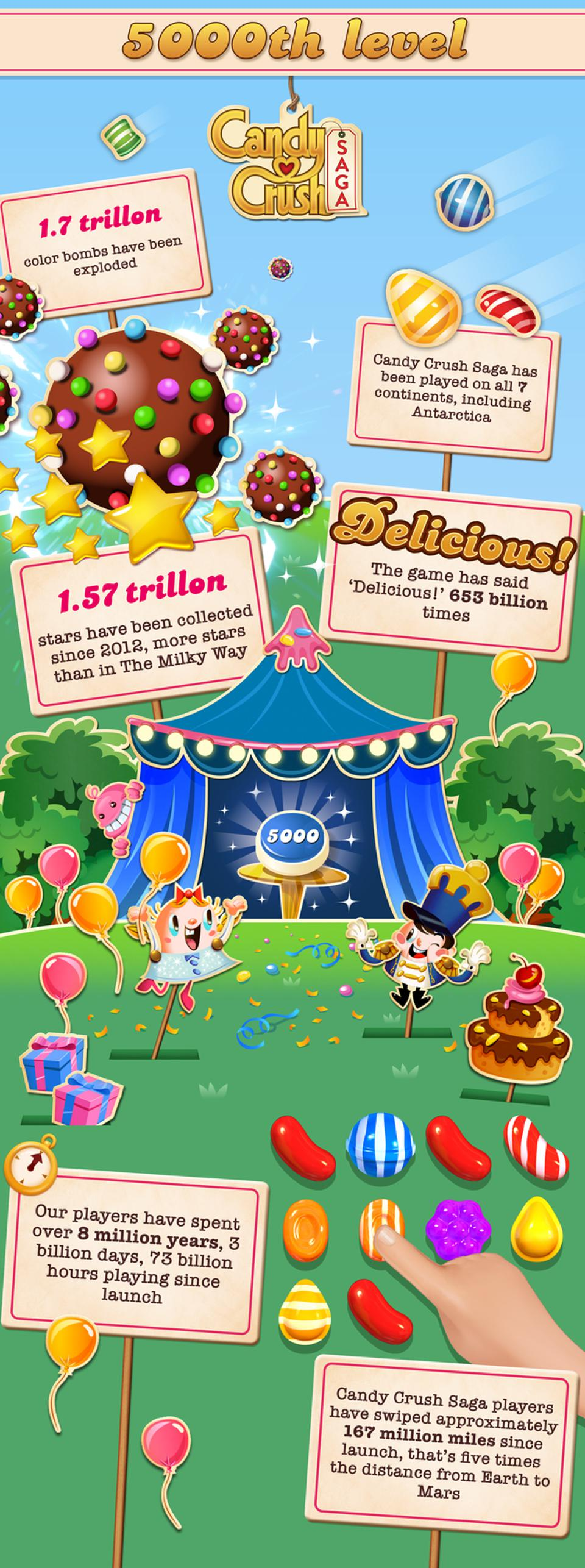 A series of Candy Crush facts regarding the mobile game's user base.