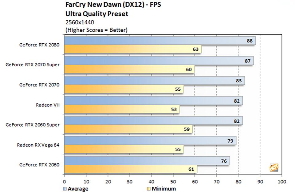 Far Cry New Dawn Benchmark Results With GeForce RTX Super Series Cards
