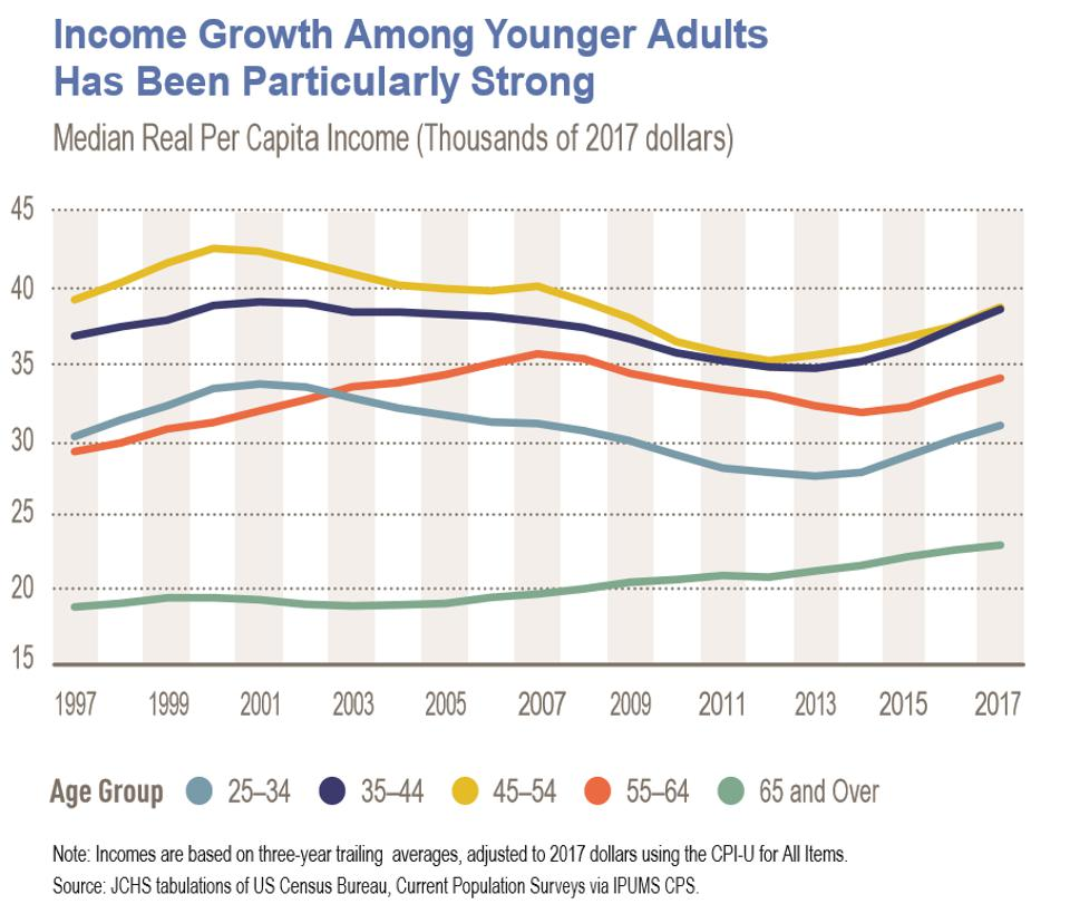 Income growth graph