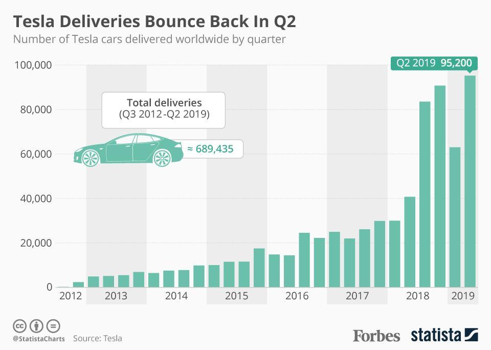 Tesla deliveries bounce back in Q2.