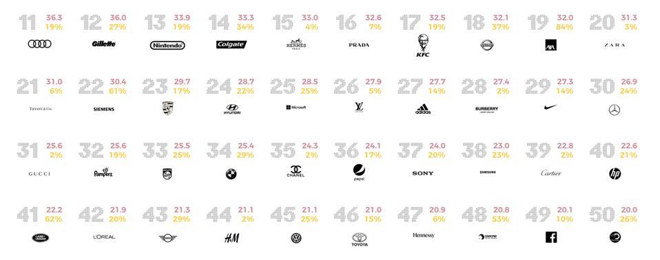 11-50 world's sonic brands