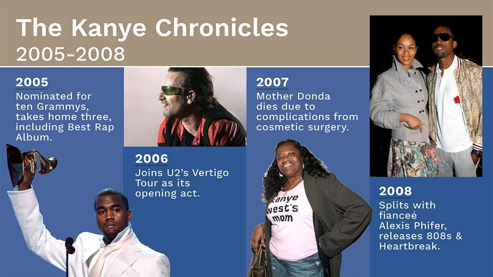 Kanye Chronicles 2005-2008