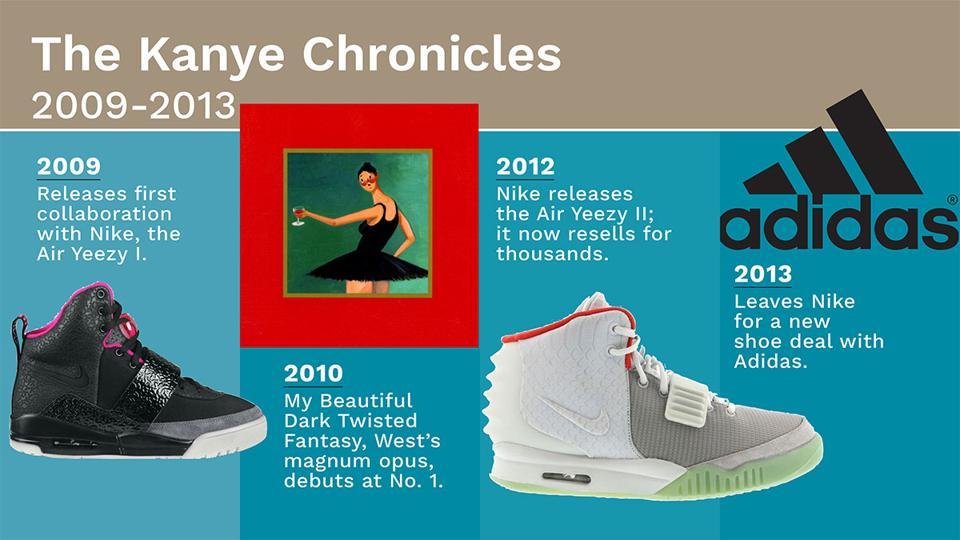 Kanye Chronicles 2009-2013