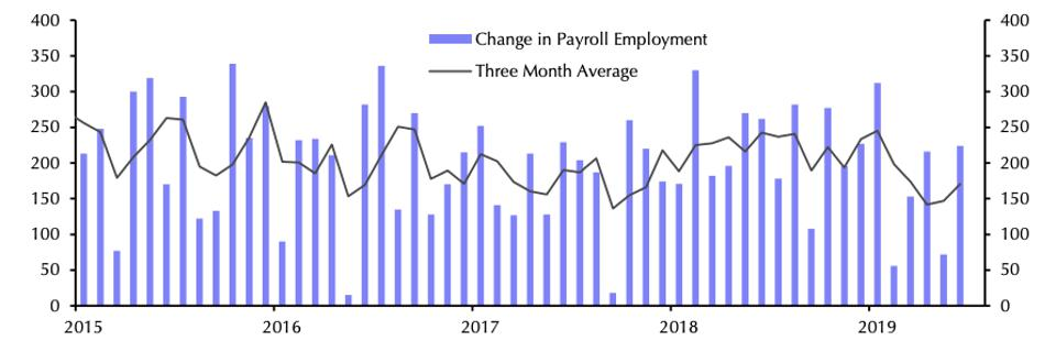 Job growth and three month average