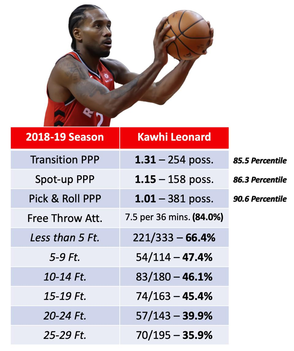Kawhi offensively