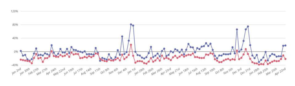 A graph showing two years worth of traffic at Westfield Garden State Plaza and the Outlets at Bergen Town Center, by Placer.ai