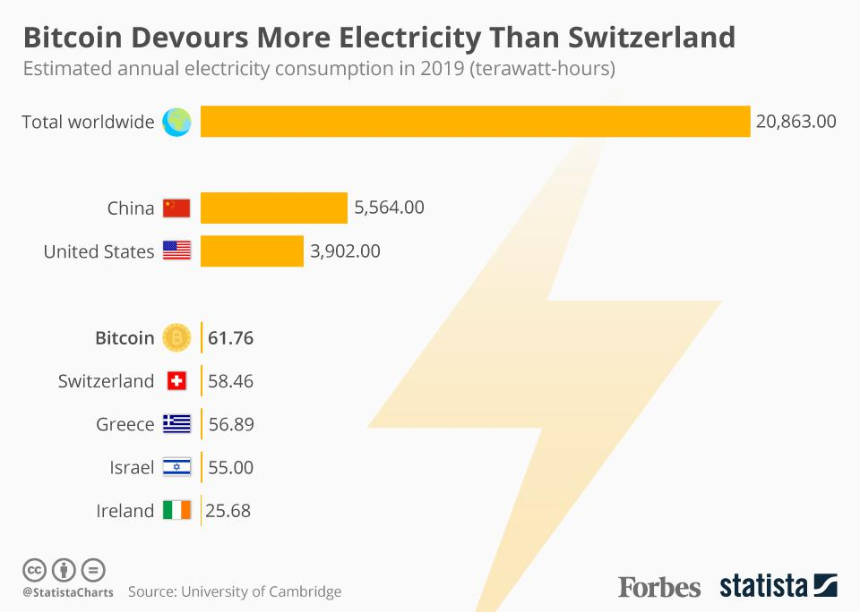 Bitcoin uses more energy than Switzerland