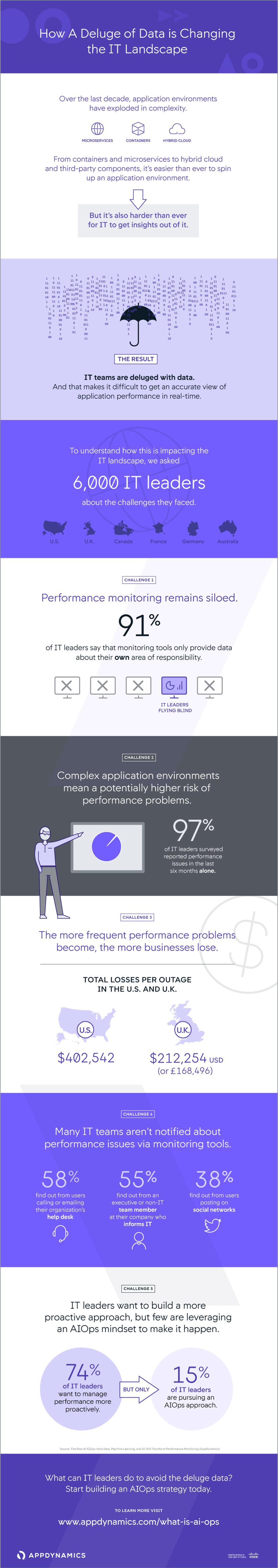 How A Deluge Of Data Is Changing The IT Landscape [Infographic]