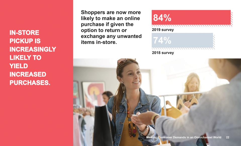 A graphic from the 2019 Dotcom Distribution e-commerce survey showing statistics about consumer preference for in-store returns.