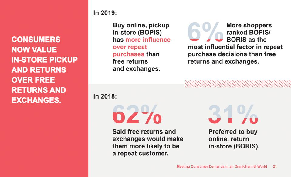 A graphic from the Dotcom Distribution 2019 e-commerce survey showing growing demand for in-store pickup and return options.