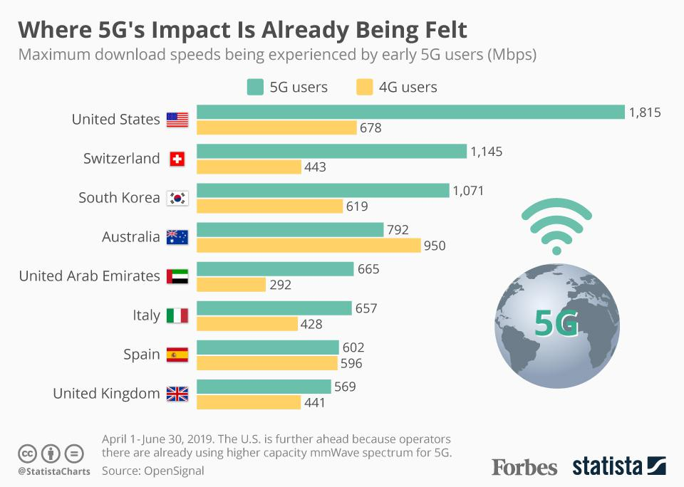 Where 5G's Impact Is Already Being Felt