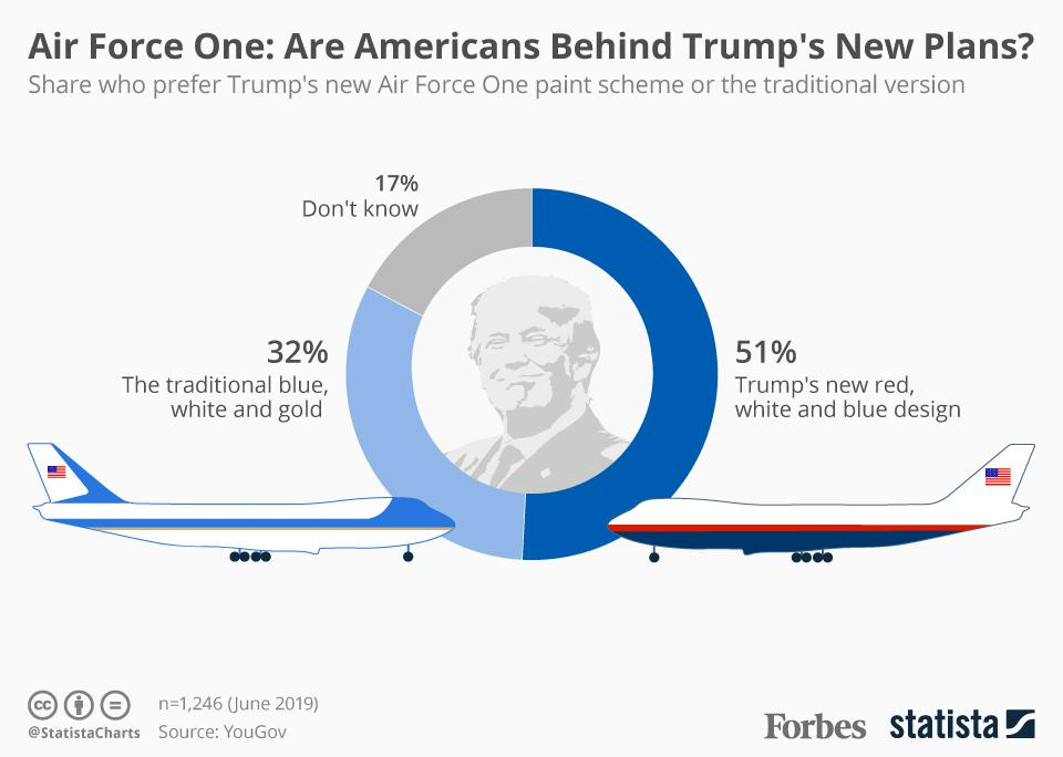The U S  Public Seems To Like Trump's New Paint Scheme For