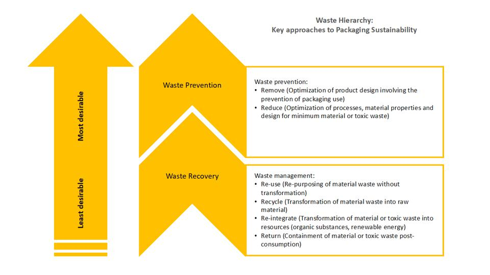 sustainable packaging waste prevention waste recovery