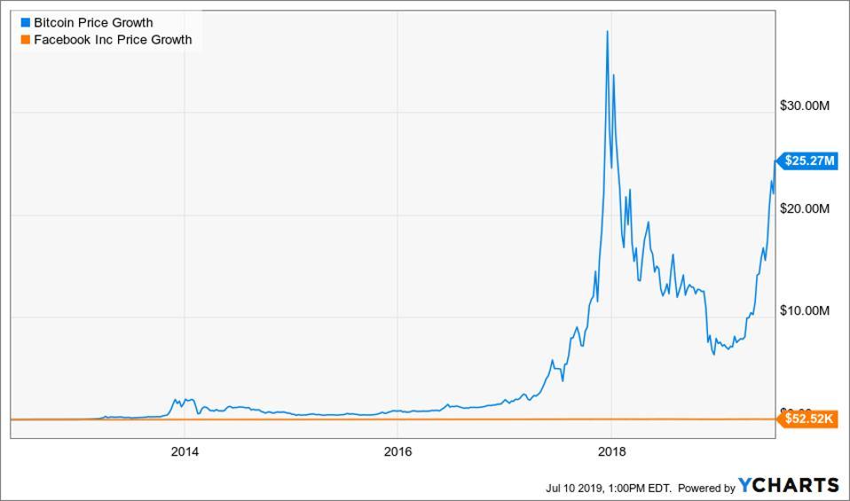 Facebook vs. Bitcoin chart