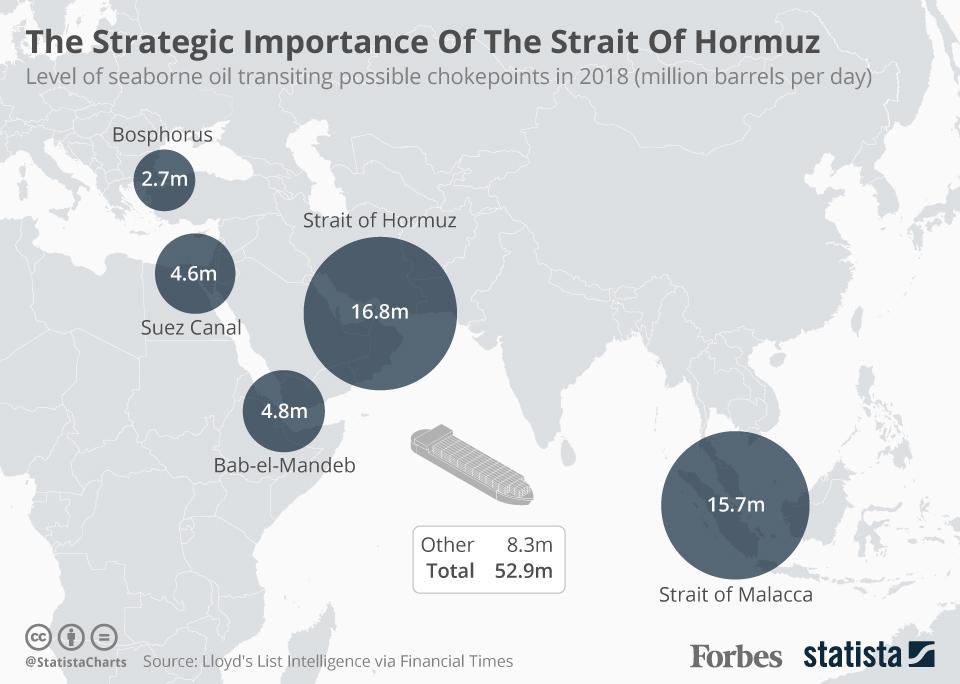 The Strategic Importance of The Strait of Hormuz